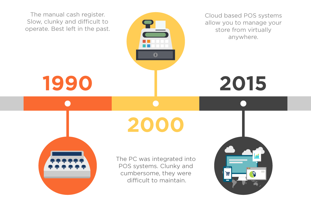 Evolution of POS Systems